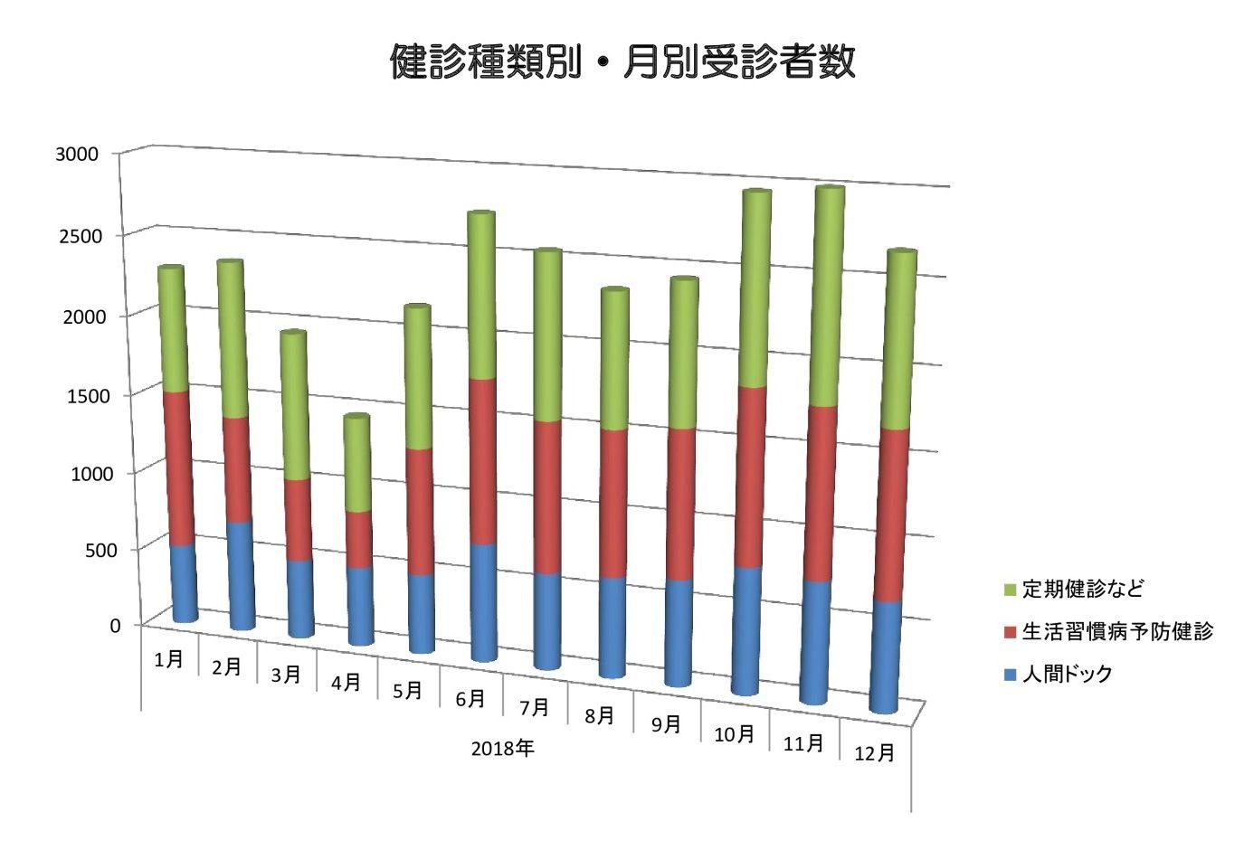 2018年月別受診者数グラフのサムネイル
